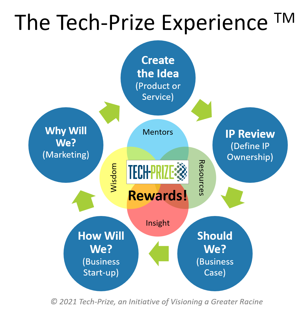 The Tech-Prize Experience(TM)